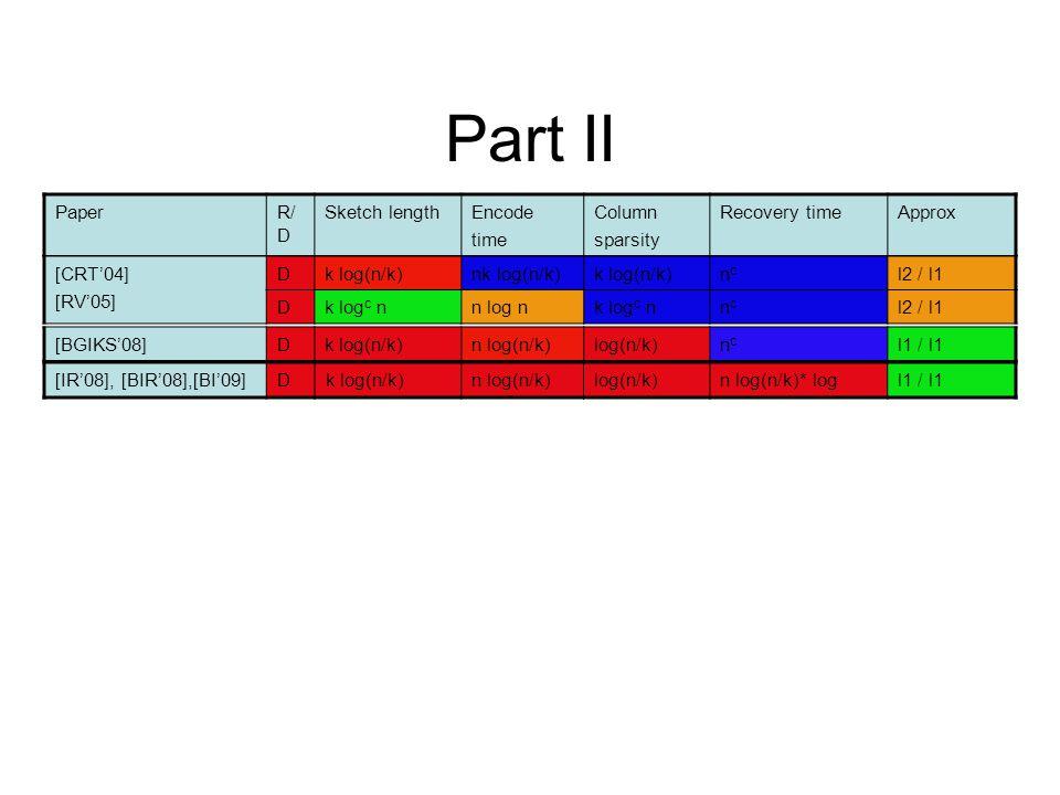 Part II Paper R/D Sketch length Encode time Column sparsity
