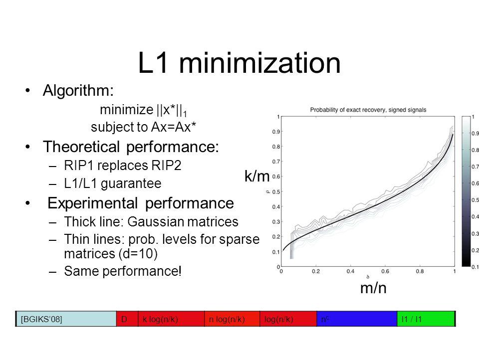 L1 minimization Algorithm: Theoretical performance: