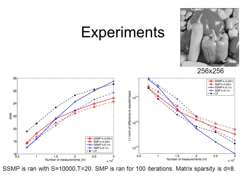 Experiments 256x256. SSMP is ran with S=10000,T=20.