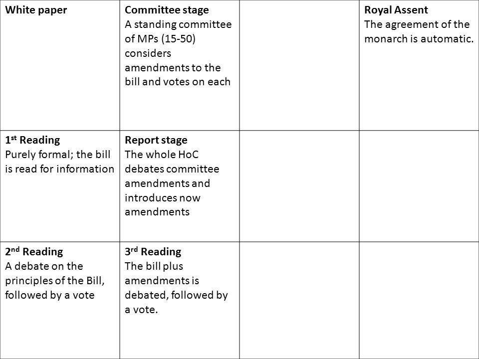 White paper Committee stage. A standing committee of MPs (15-50) considers amendments to the bill and votes on each.