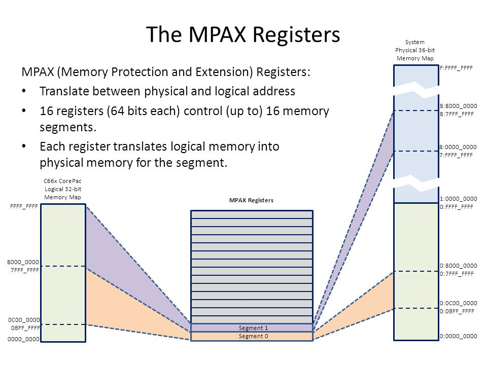 The MPAX Registers MPAX (Memory Protection and Extension) Registers: