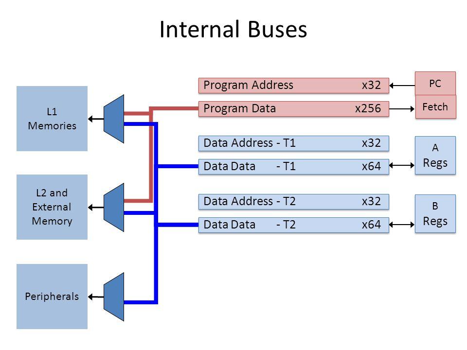 Internal Buses Program Address x32 Program Data x256