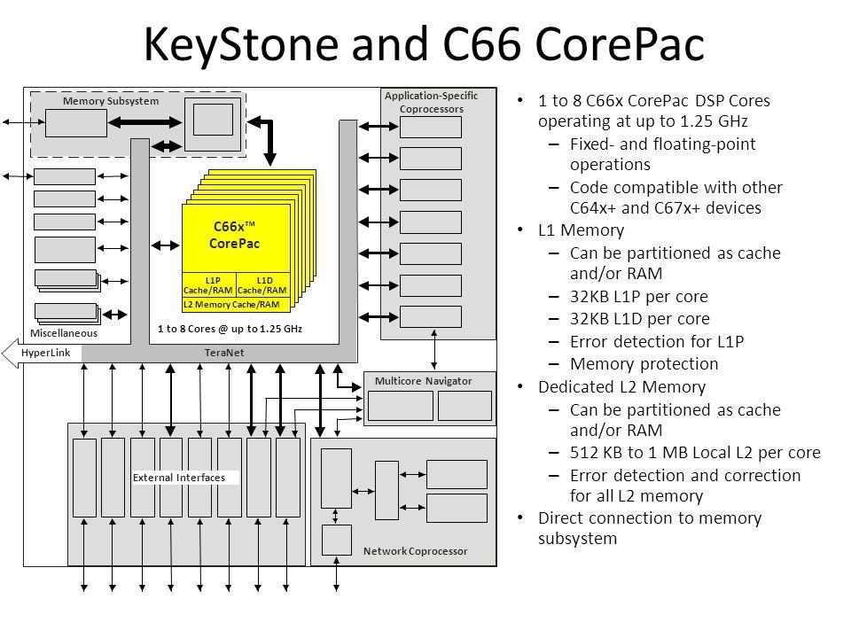 KeyStone and C66 CorePac C66x™ CorePac. L1P. Cache/RAM. L1D. L2 Memory Cache/RAM. Application-Specific.