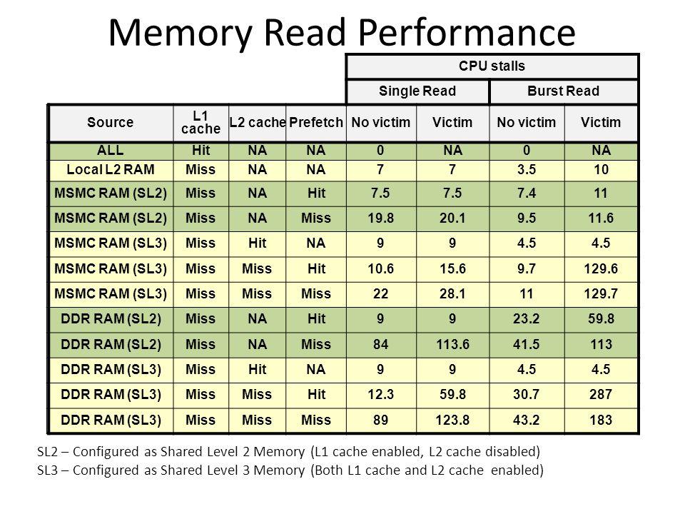 Memory Read Performance