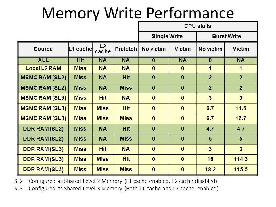 Memory Write Performance