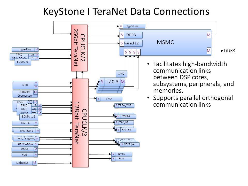 KeyStone I TeraNet Data Connections