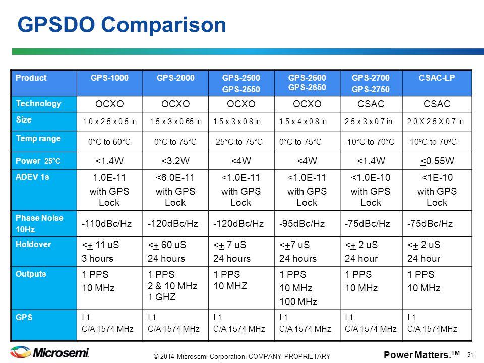 GPSDO Comparison OCXO CSAC <1.4W <3.2W <4W <0.55W 1.0E-11