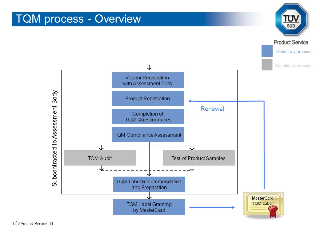 TQM process - Overview Subcontracted to Assessment Body Renewal