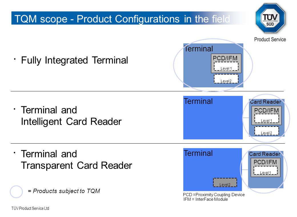 TQM scope - Product Configurations in the field