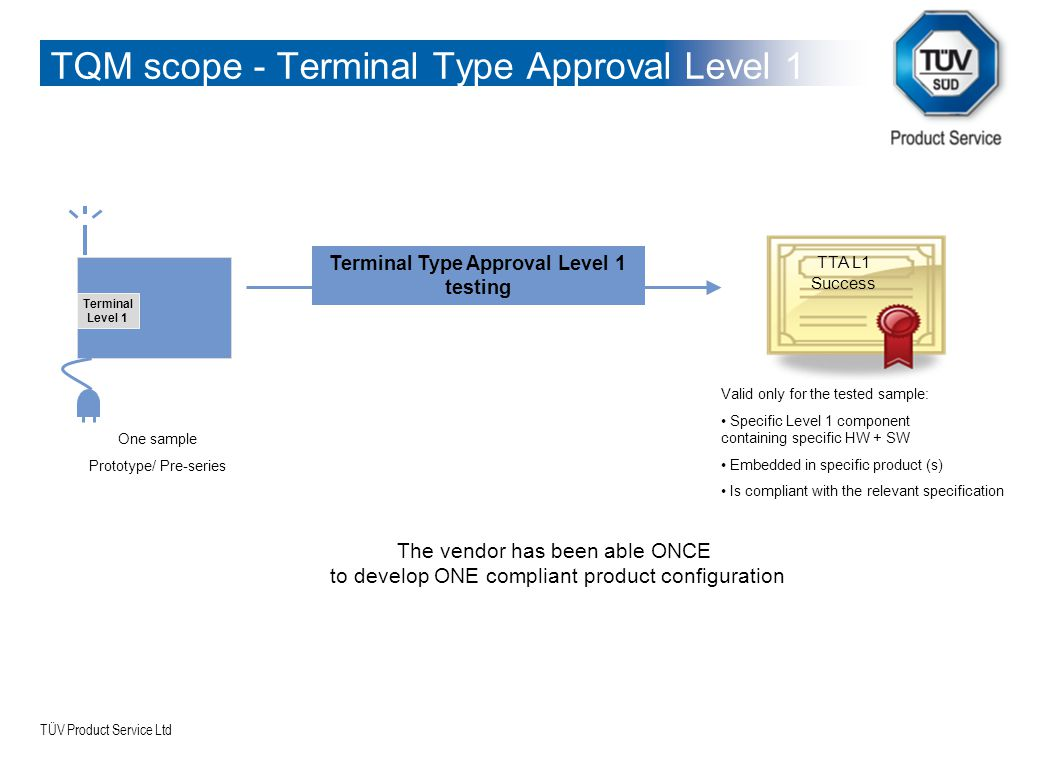 TQM scope - Terminal Type Approval Level 1