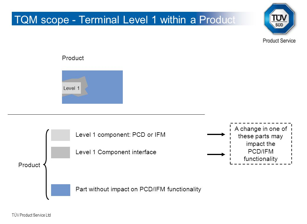 TQM scope - Terminal Level 1 within a Product