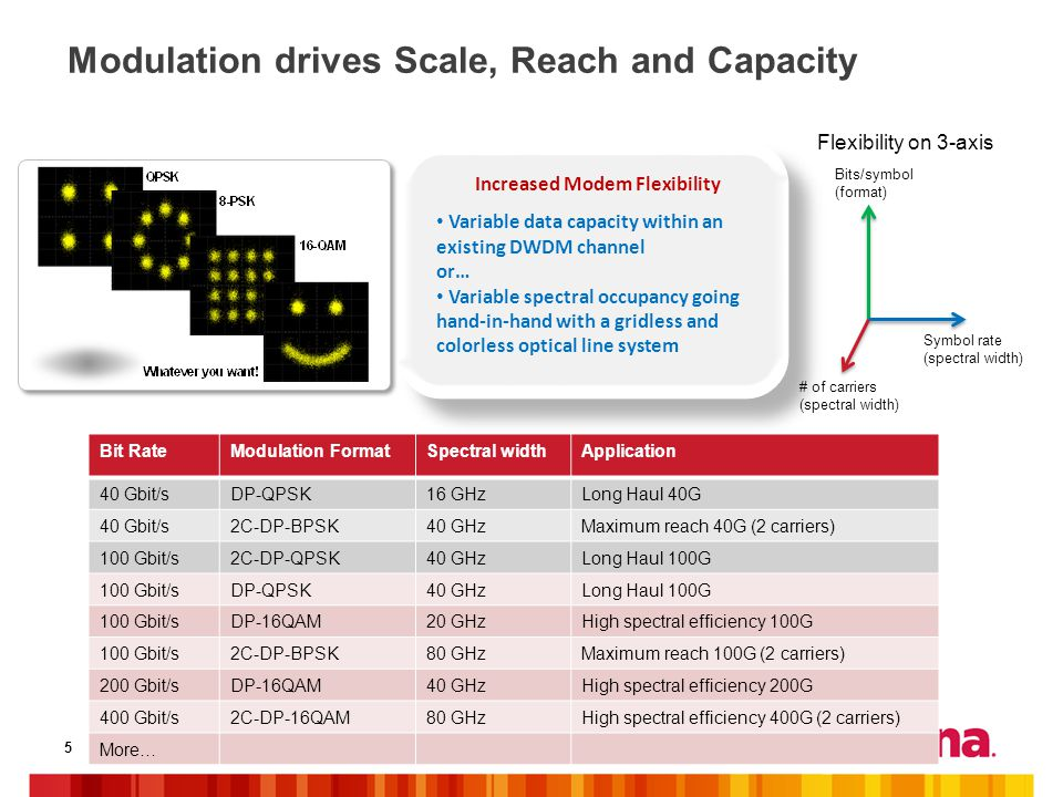 Modulation drives Scale, Reach and Capacity