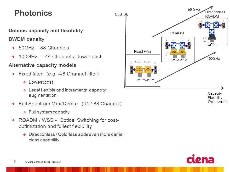Photonics Defines capacity and flexibility DWDM density