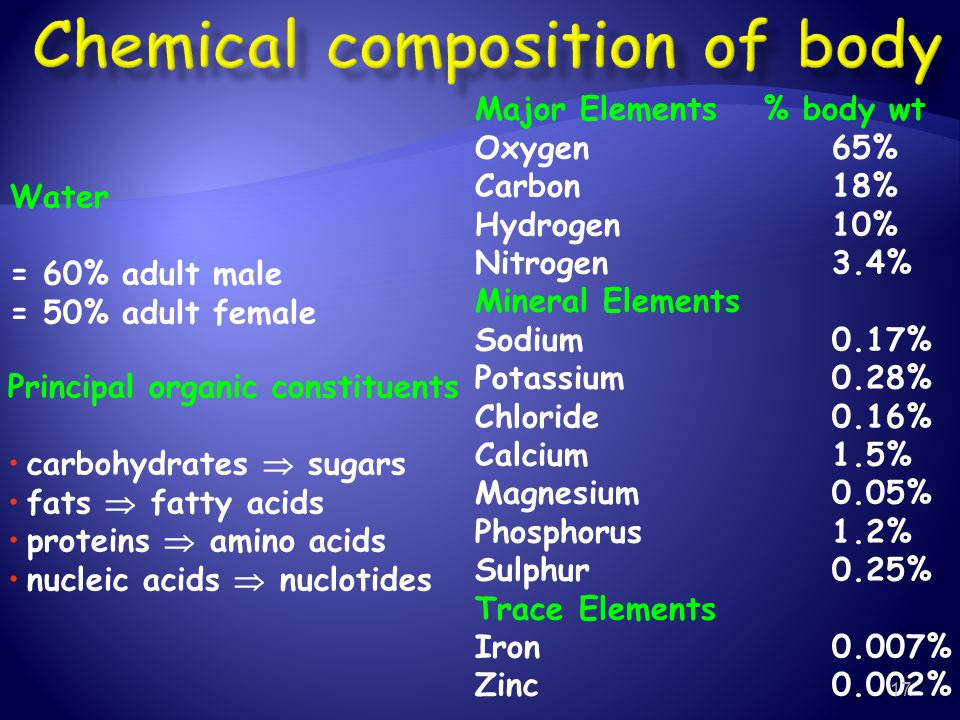Chemical composition of body