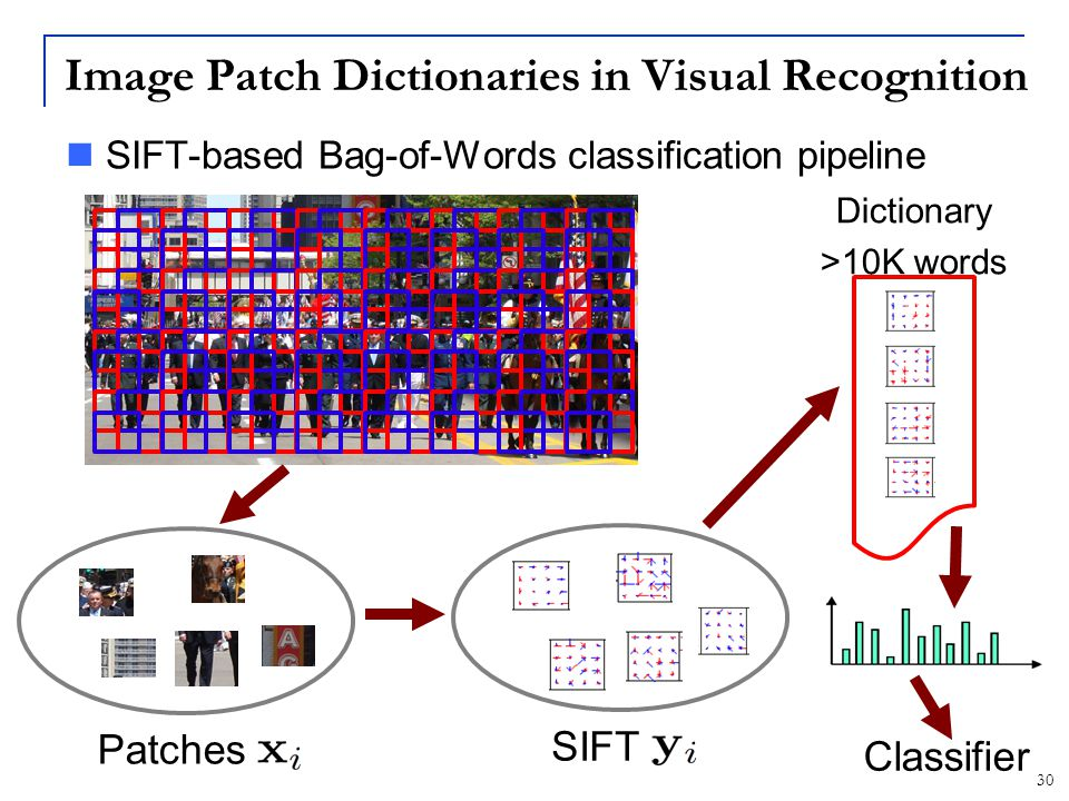 Image Patch Dictionaries in Visual Recognition