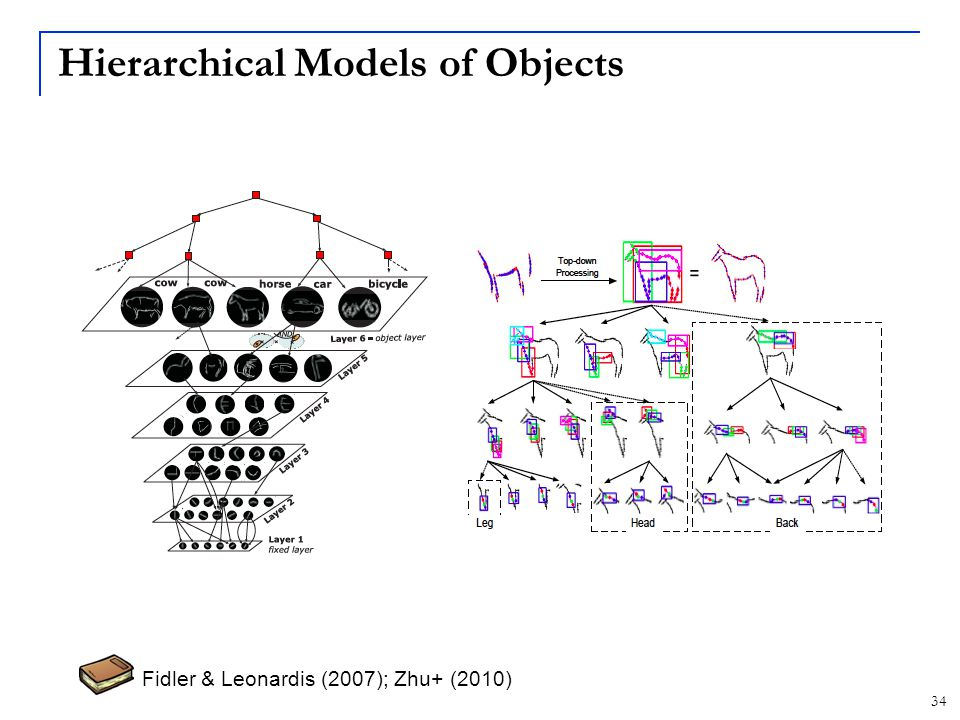 Hierarchical Models of Objects