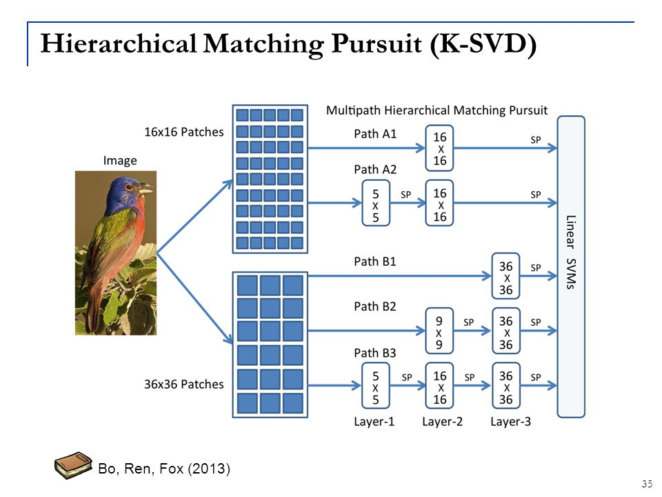Hierarchical Matching Pursuit (K-SVD)