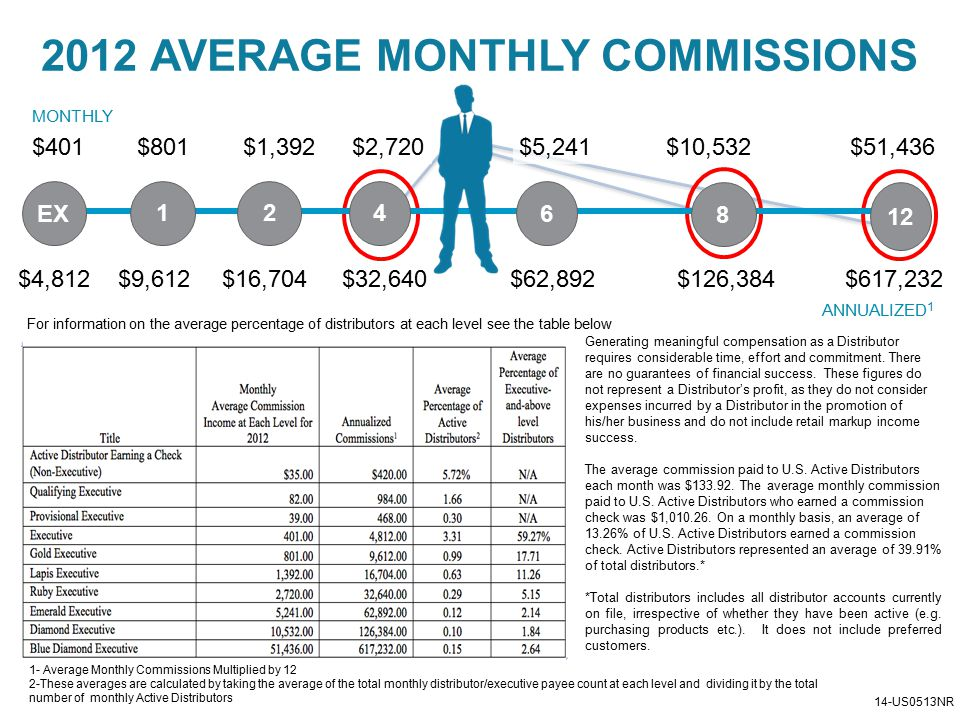 2012 AVERAGE MONTHLY COMMISSIONS