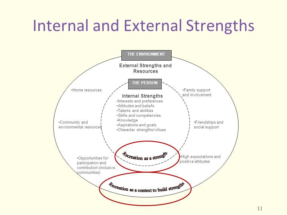 Internal and External Strengths