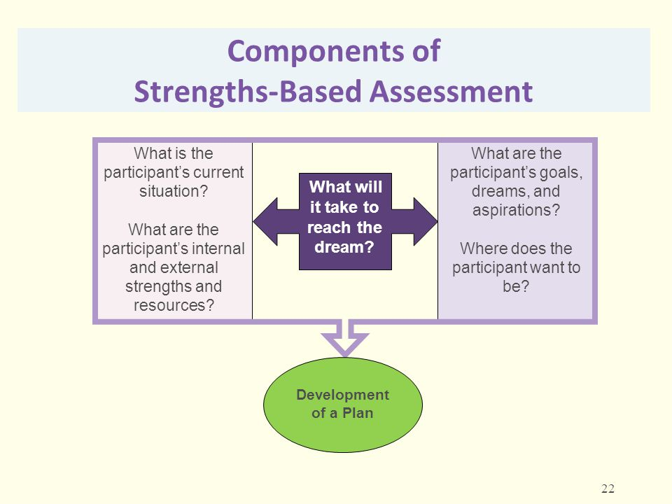 Components of Strengths-Based Assessment
