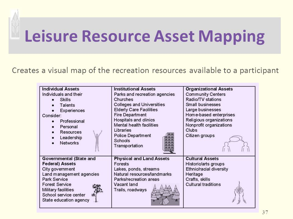 Leisure Resource Asset Mapping