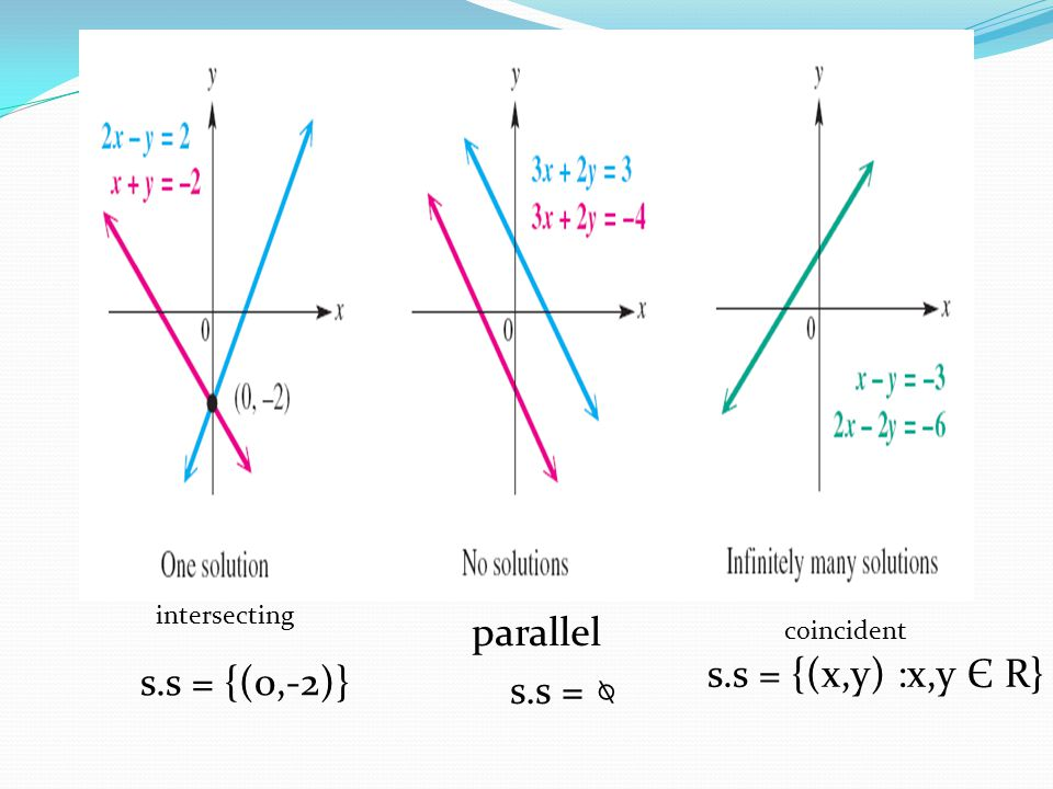 parallel s.s = {(x,y) :x,y Є R} s.s = {(0,-2)} s.s = ⍉ intersecting
