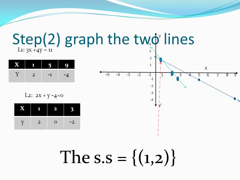 Step(2) graph the two lines