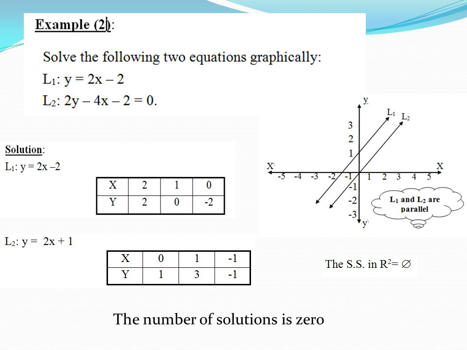 The number of solutions is zero