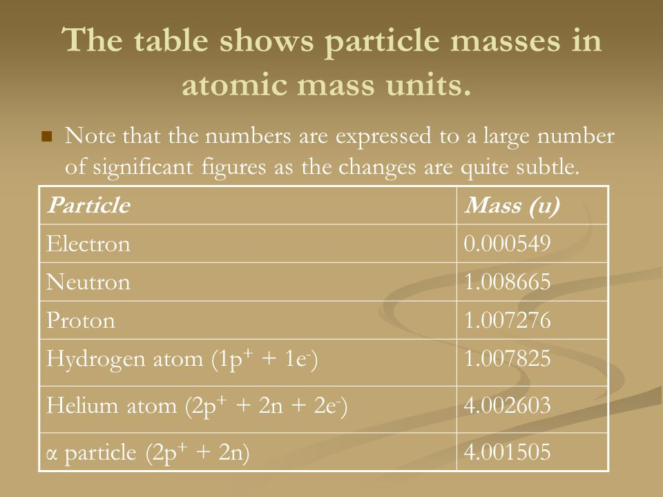 The table shows particle masses in atomic mass units.