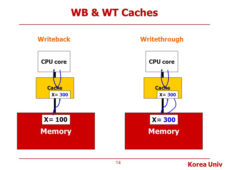 WB & WT Caches Memory Memory Writeback Writethrough X= 100 X= 100
