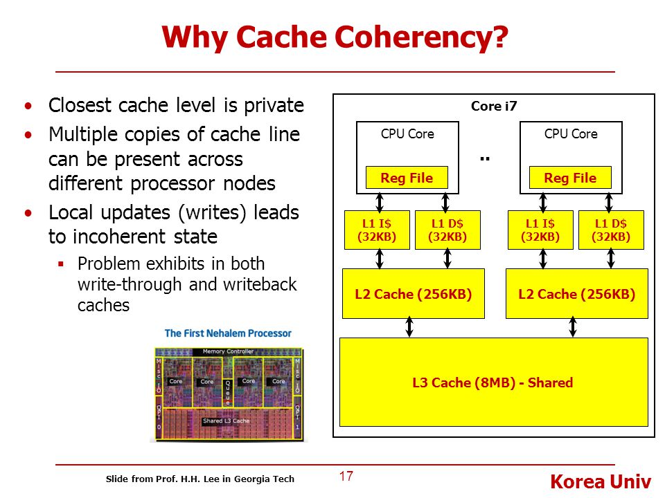 Why Cache Coherency Closest cache level is private