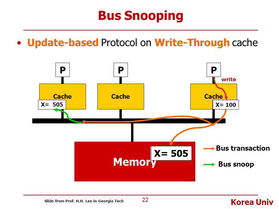 Bus Snooping Memory Update-based Protocol on Write-Through cache P P P