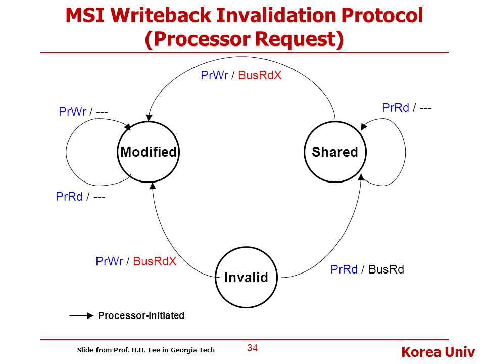 MSI Writeback Invalidation Protocol (Processor Request)