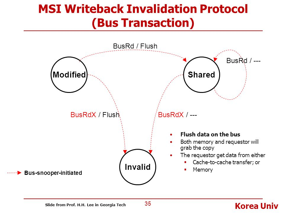 MSI Writeback Invalidation Protocol (Bus Transaction)