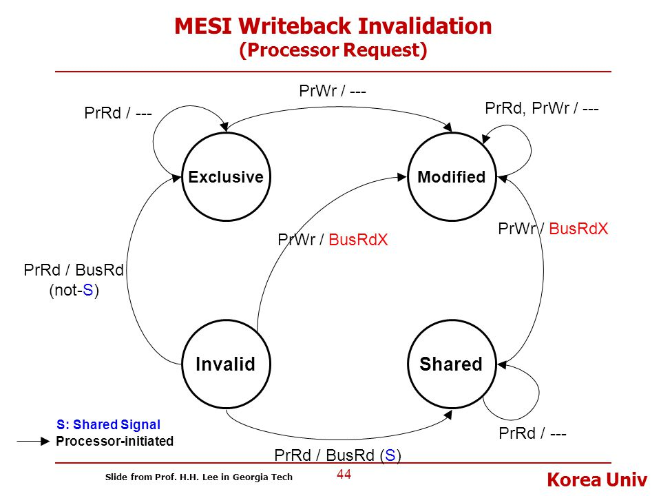 MESI Writeback Invalidation (Processor Request)