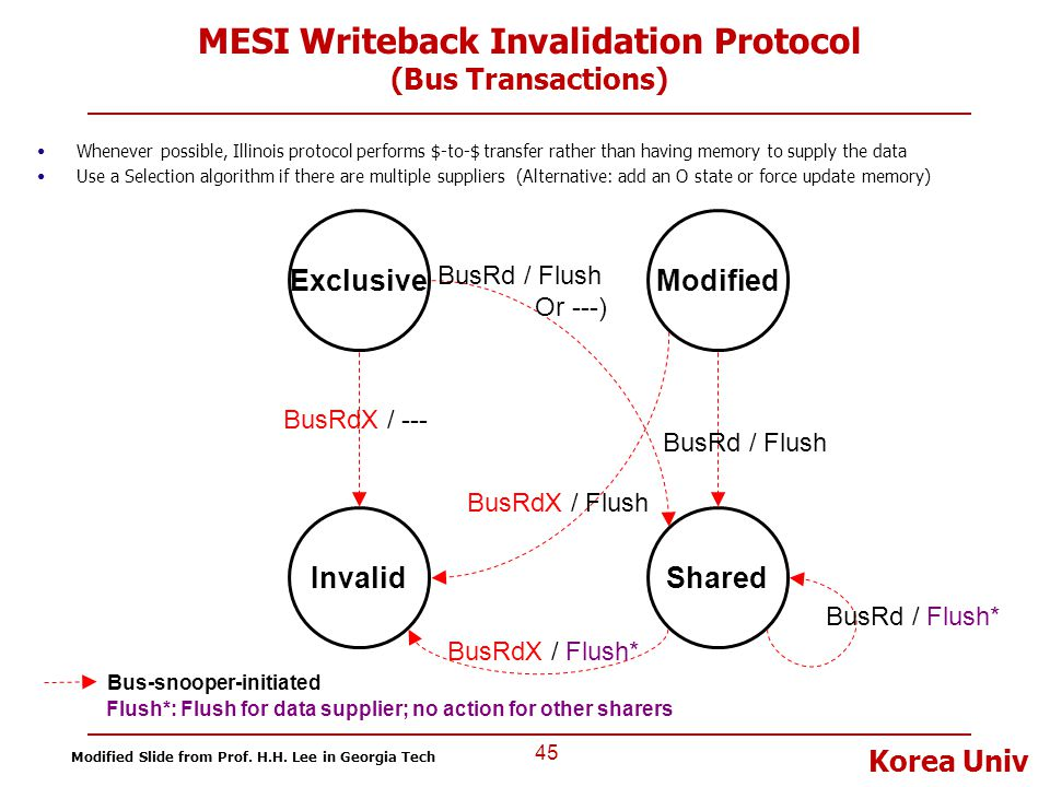 MESI Writeback Invalidation Protocol (Bus Transactions)