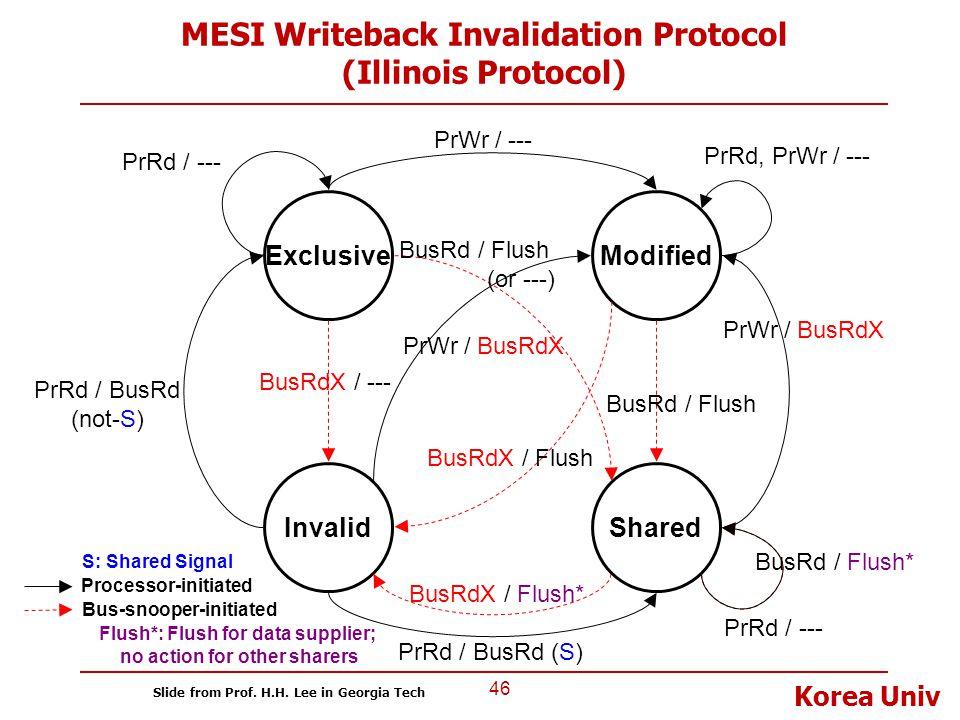 MESI Writeback Invalidation Protocol (Illinois Protocol)