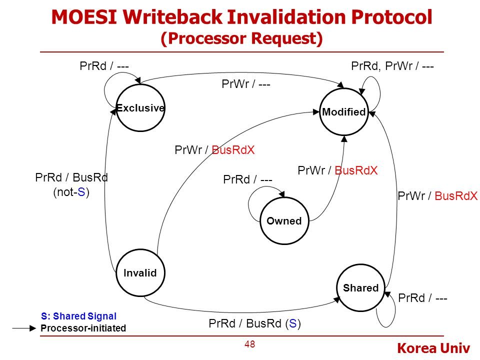 MOESI Writeback Invalidation Protocol (Processor Request)
