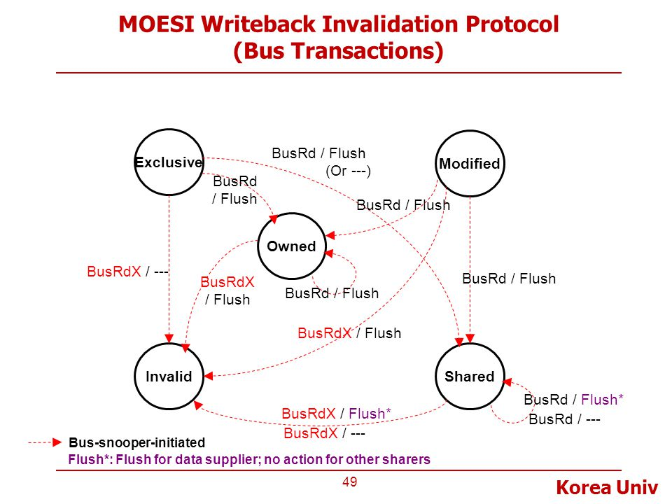 MOESI Writeback Invalidation Protocol (Bus Transactions)