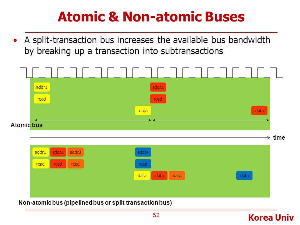 Atomic & Non-atomic Buses