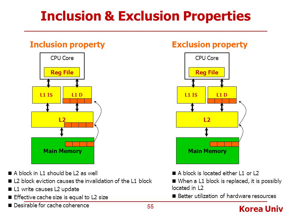 Inclusion & Exclusion Properties