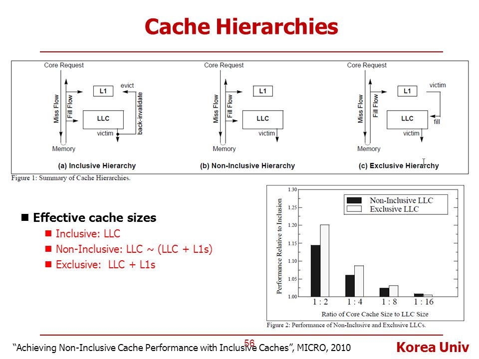 Cache Hierarchies Effective cache sizes Inclusive: LLC