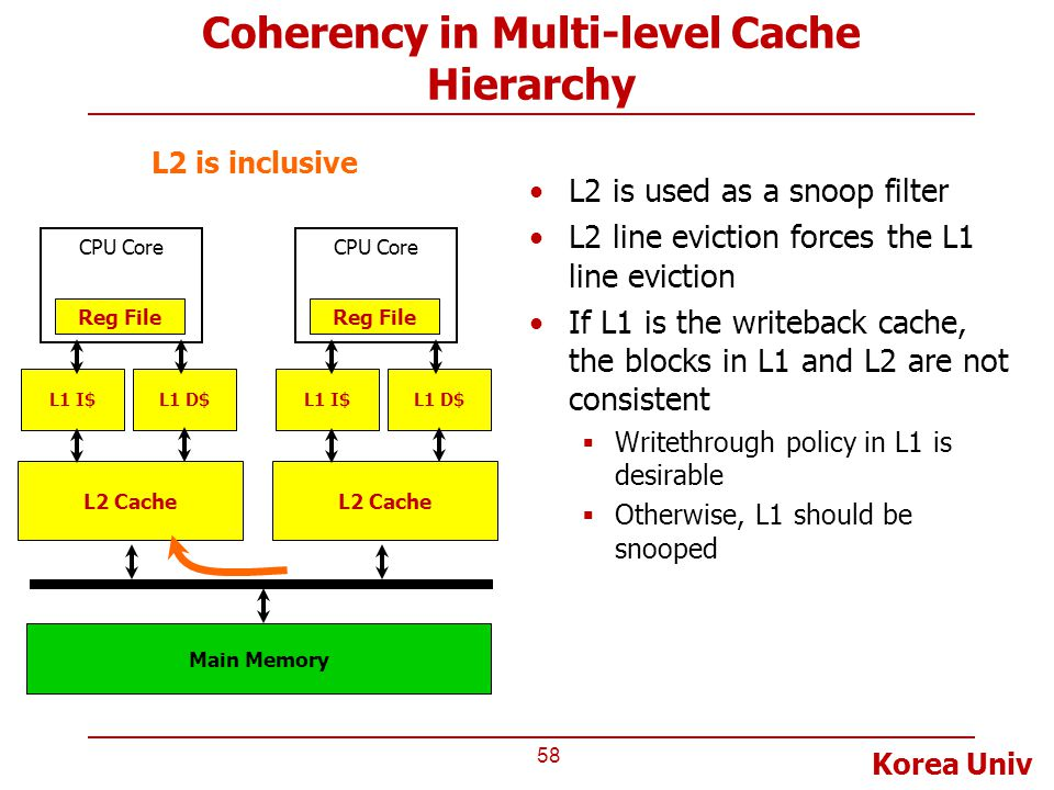 Coherency in Multi-level Cache Hierarchy
