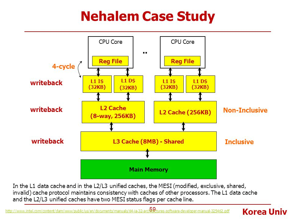 Nehalem Case Study .. 4-cycle writeback writeback Non-Inclusive