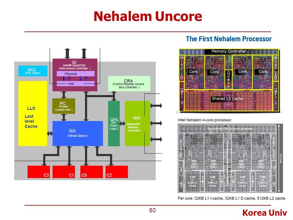 Nehalem Uncore