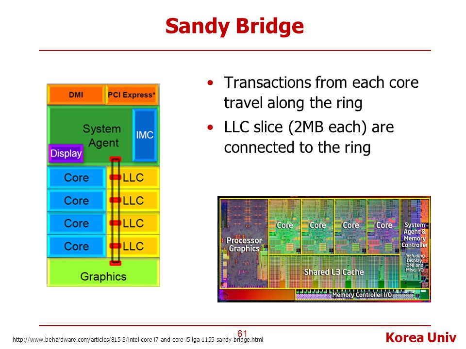 Sandy Bridge Transactions from each core travel along the ring