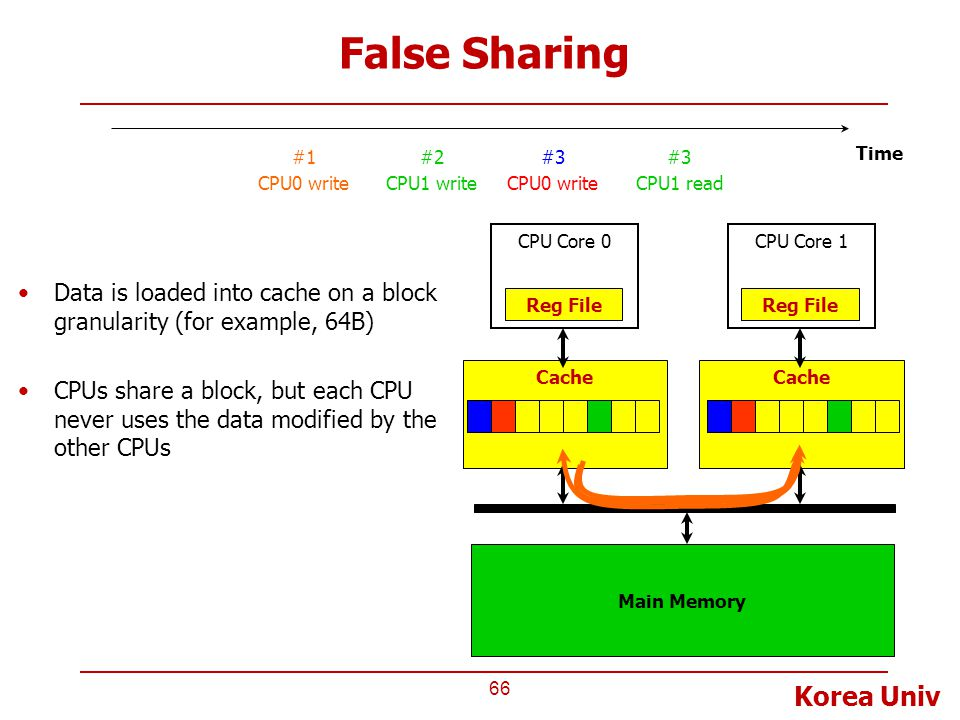 False Sharing #1. CPU0 write. #2. CPU1 write. #3. CPU0 write. #3. CPU1 read. Time. CPU Core 0.