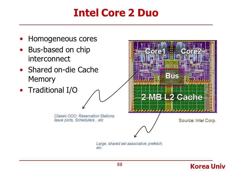 Intel Core 2 Duo Homogeneous cores Bus-based on chip interconnect
