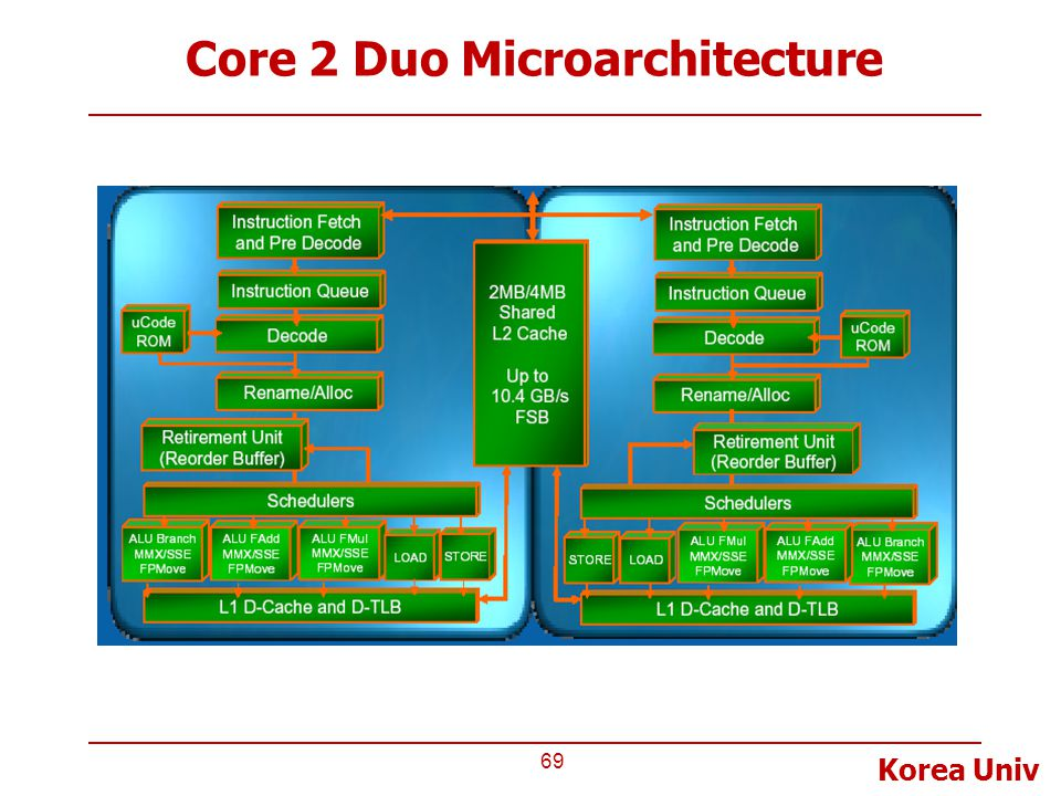 Core 2 Duo Microarchitecture
