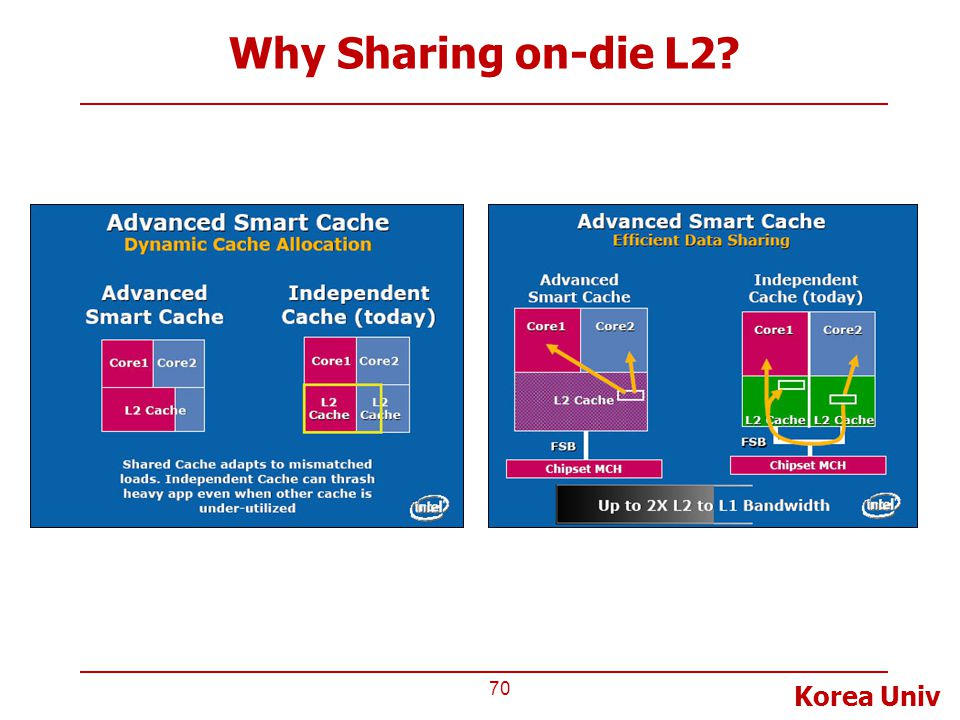 Why Sharing on-die L2
